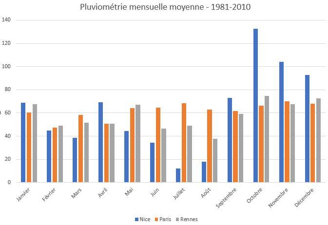 Comparatif de la pluviométrie mensuelle