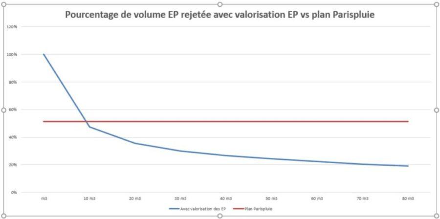 Pourcentage eau paris pluie EP