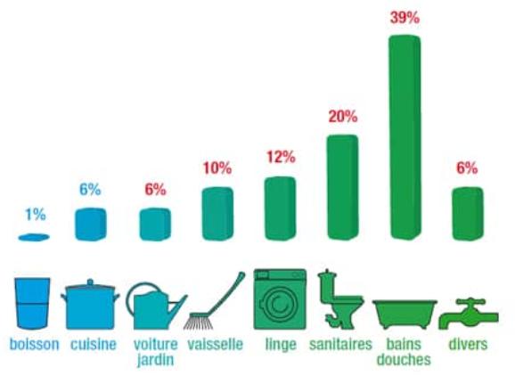 Graphique de la répartition de la consommation d'eau domestique en France