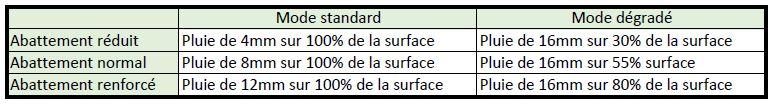 Tableau du plan d'abattement pour le plan de récupération de Parispluie